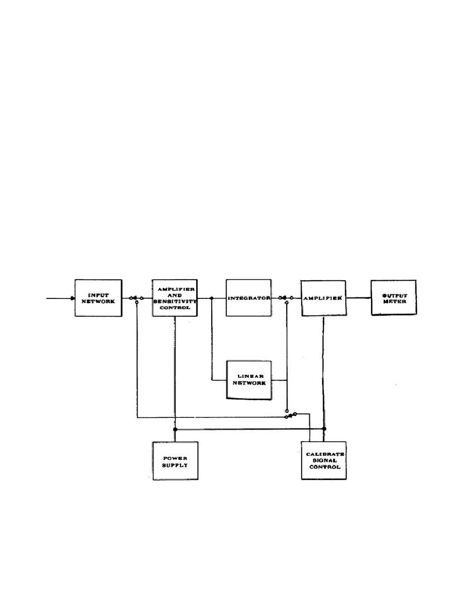 Figure 4. Vibration Meter Block Diagram