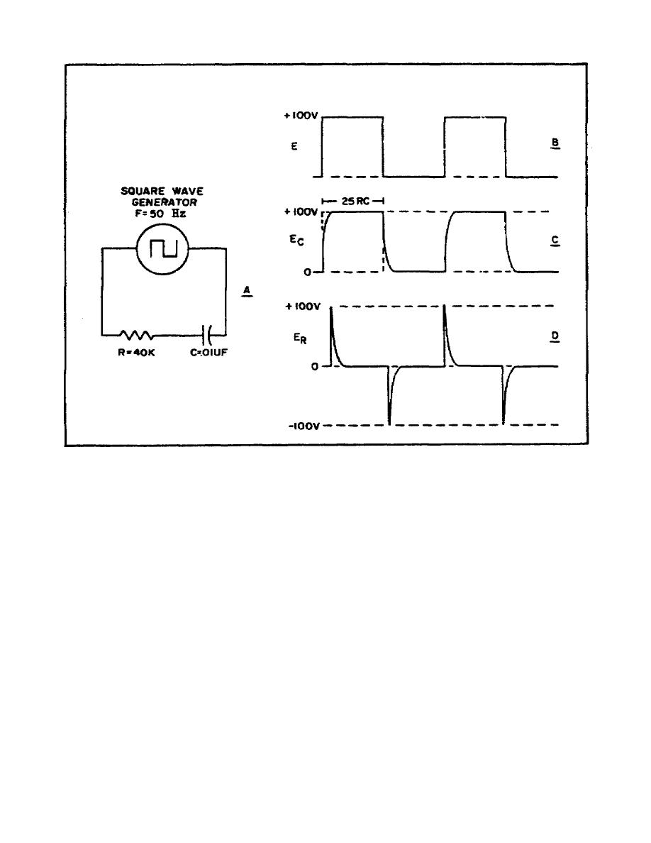 Figure 25 Waveshapes For Shorttime Constant Rc Circuit Pictures