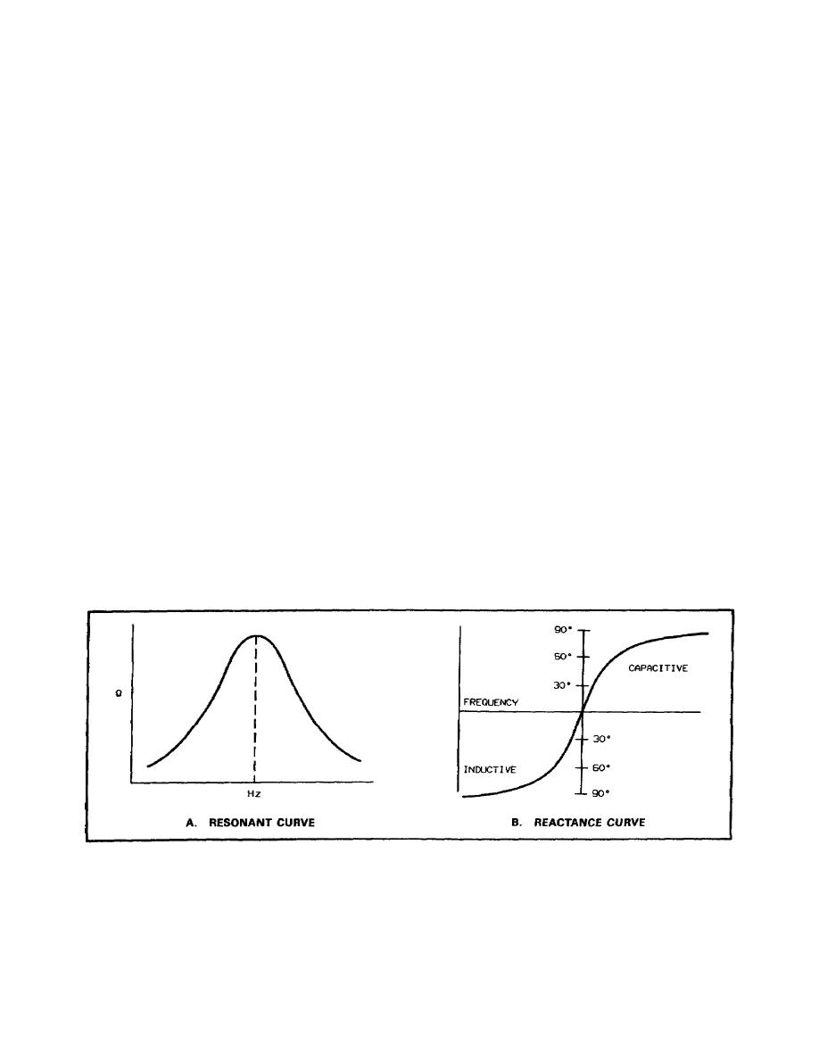 Lc Circuit Impedance Formula Technical Tidbit February Chapter In A Parallel Resonance Power The Resonant