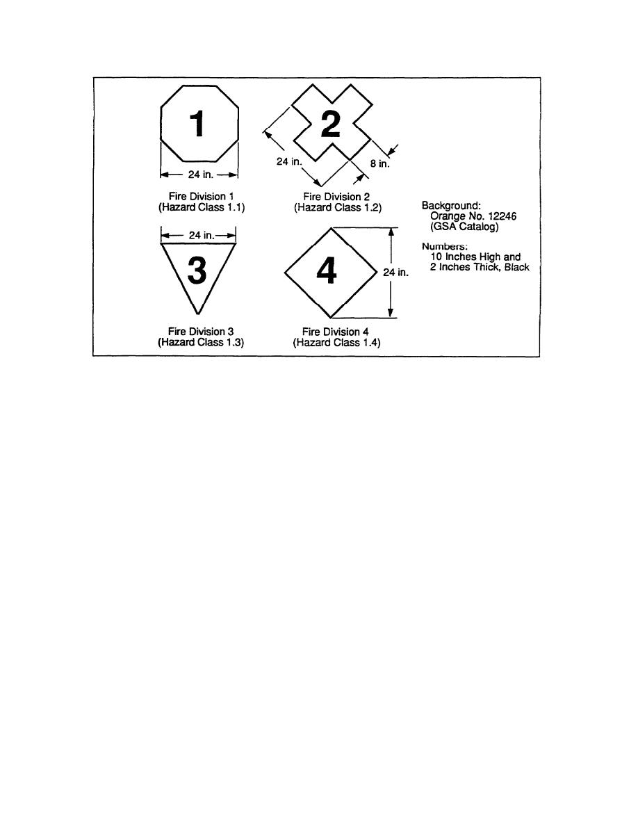 Figure 7 Fire Division Symbols