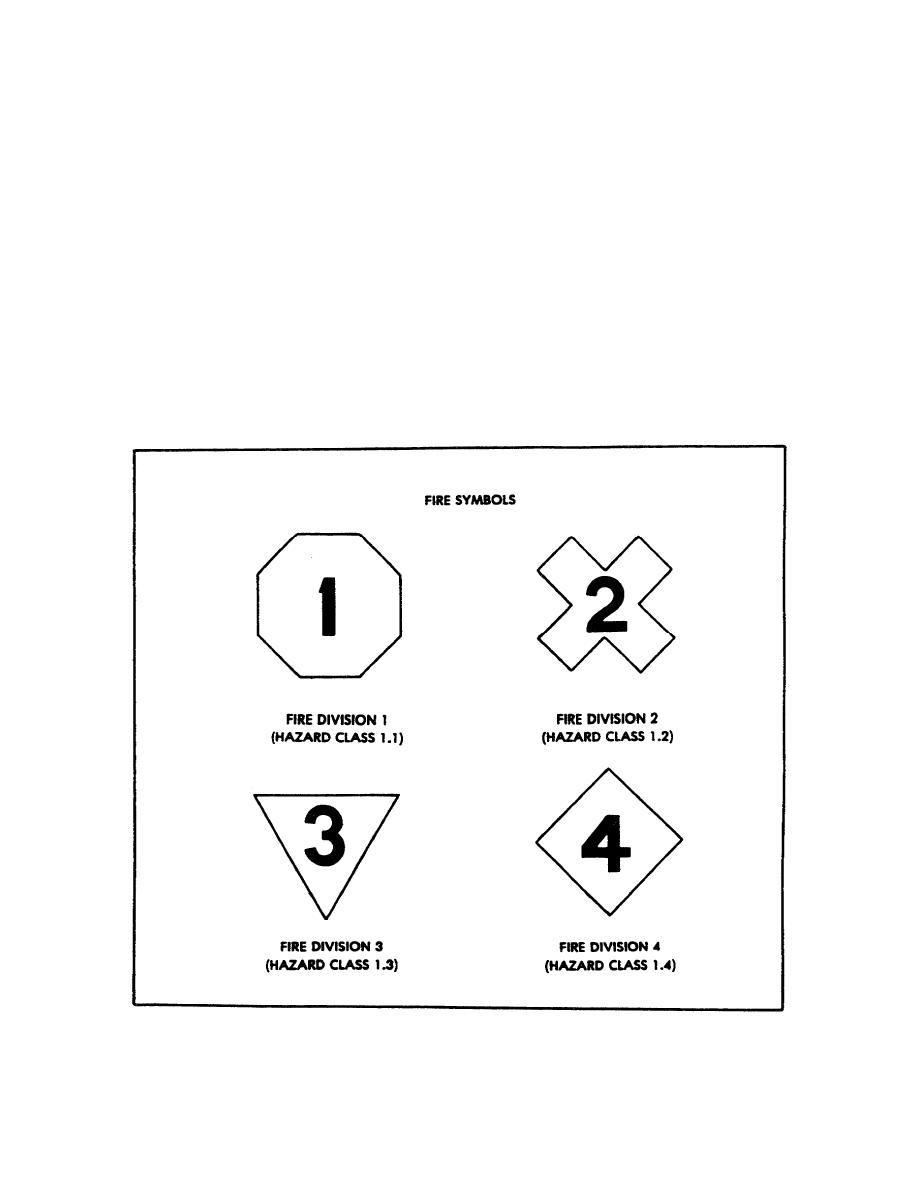 Figure 2 9 Fire Symbols And Chemical Hazard Markers